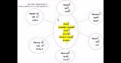 Assyrian Thesaurus of the action